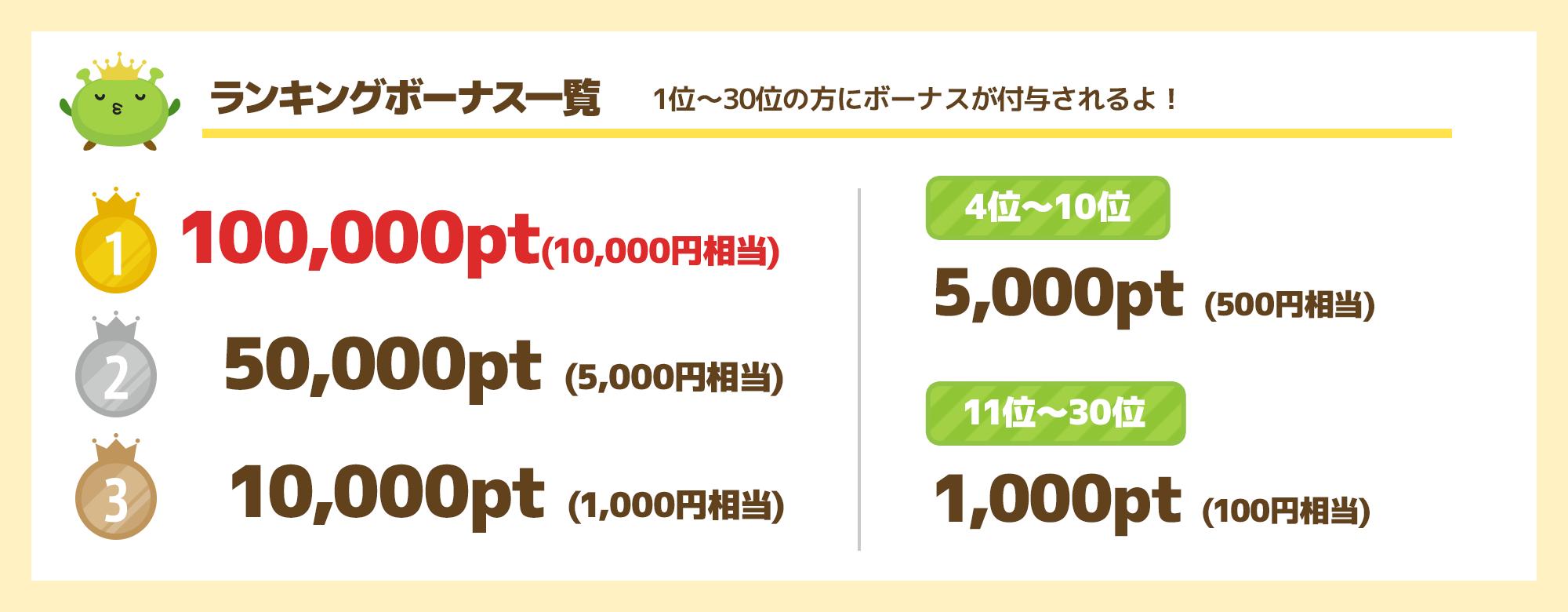 10,000円争奪キャンペーン